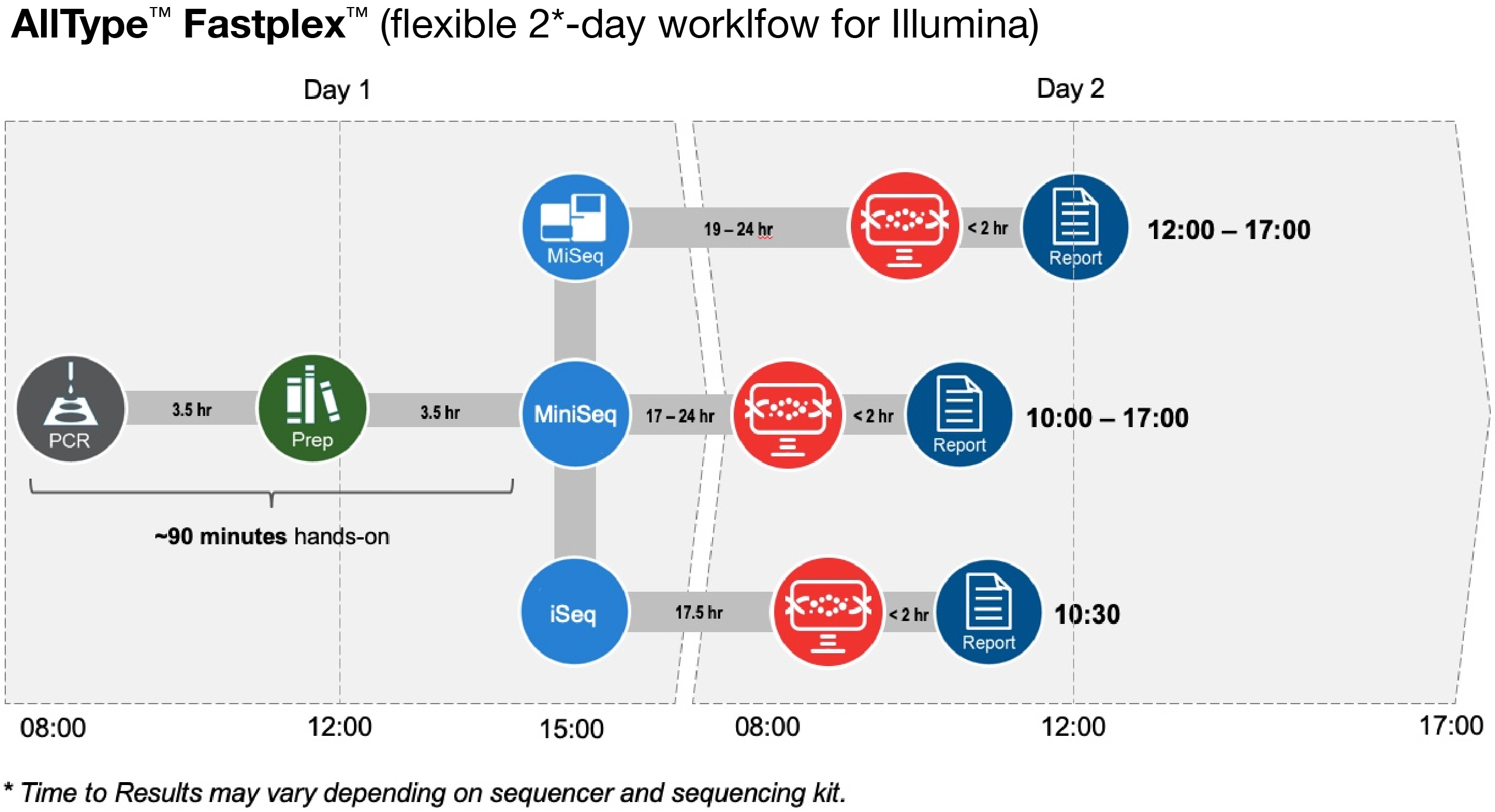 AllType FASTplex flexible 2-day workflow for Illumina